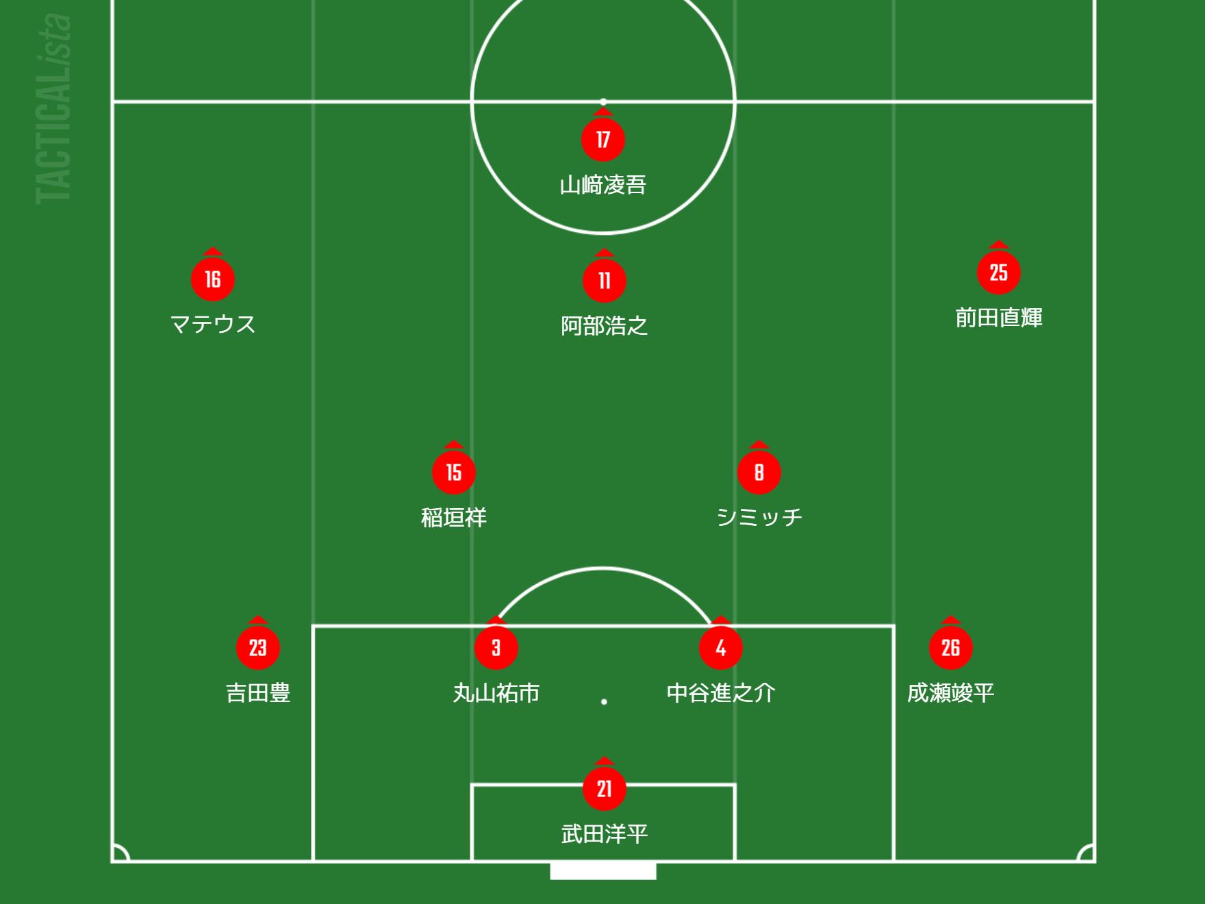 FC岐阜戦スターティングメンバー