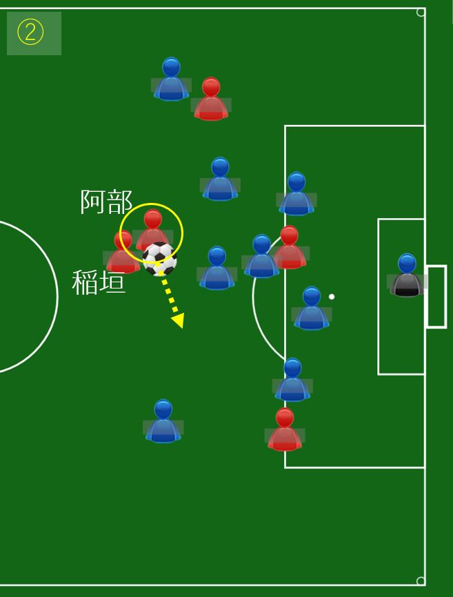 阿部浩之と稲垣祥がクロスした状態。どっちがボールにプレーするのか周囲はわからない