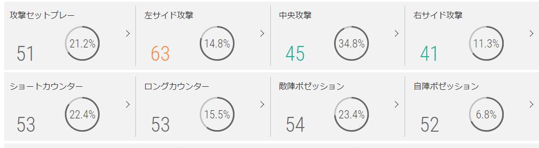 サンフレッチェ広島のプレースタイル指標(2019年)