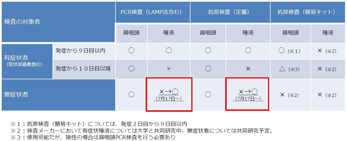 検査方法の適用範囲