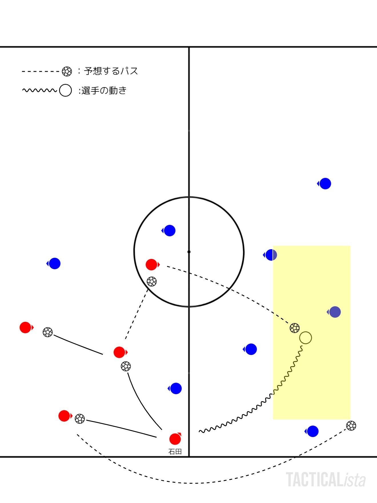 予想するパス(2パターン)と、実際に選択した動き