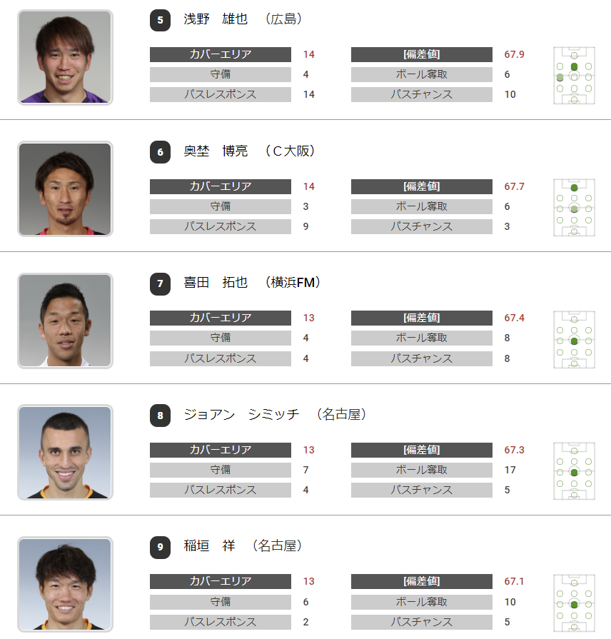 カバーエリアランキング:引用元:https://www.football-lab.jp/summary/player_parameter/j1/?data=15&year=2020