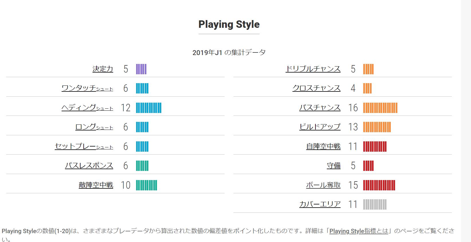 プレイングスタイル指標(2019年)引用元:https://www.football-lab.jp/player/1624648/?year=2019