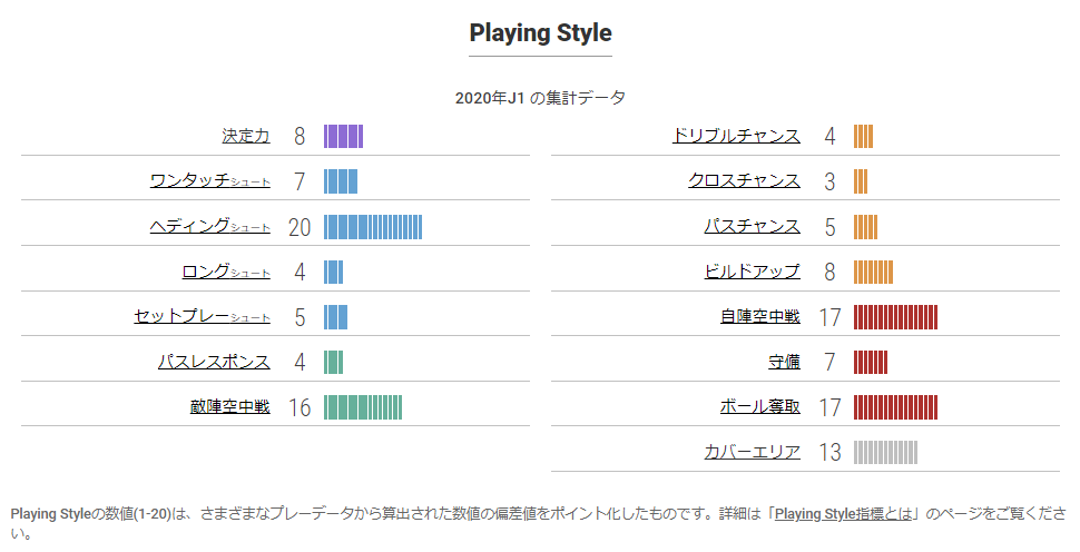 プレイングスタイル指標(2020年):引用元:https://www.football-lab.jp/player/1624648/