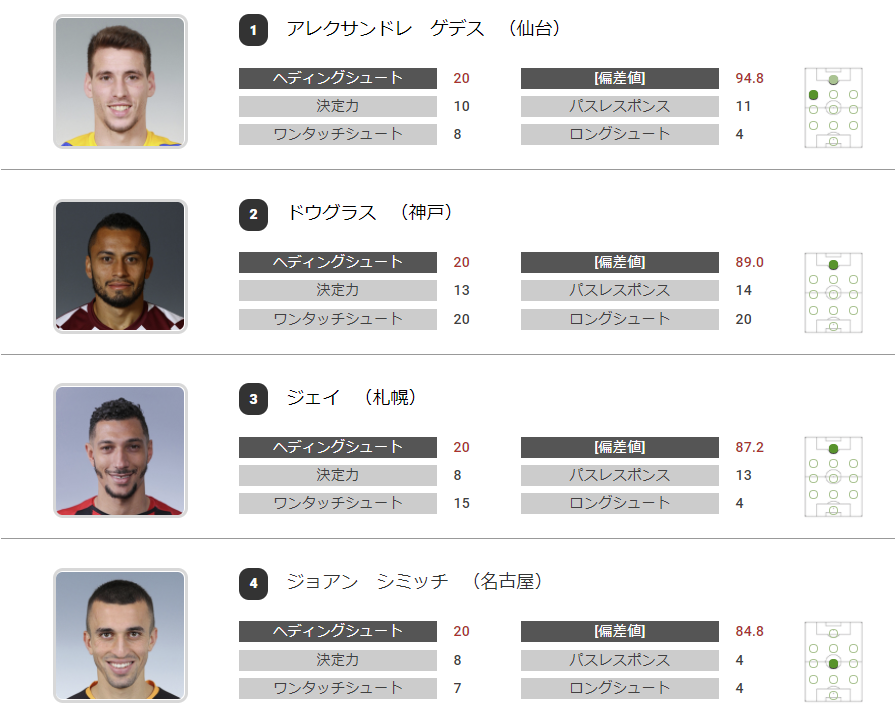 ヘディングシュートランキング:引用元:https://www.football-lab.jp/summary/player_parameter/j1/?year=2020&data=12