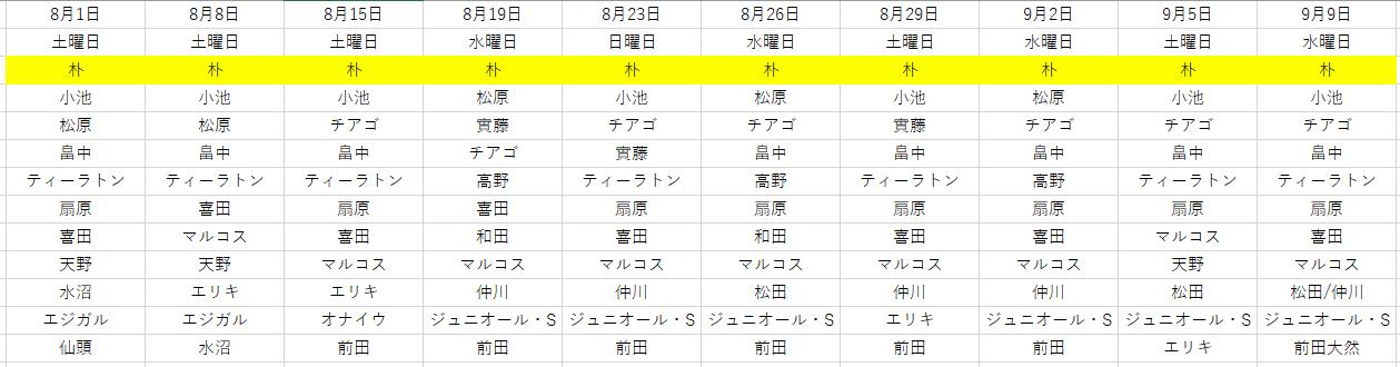 8月以降の横浜F・マリノスの先発メンバー