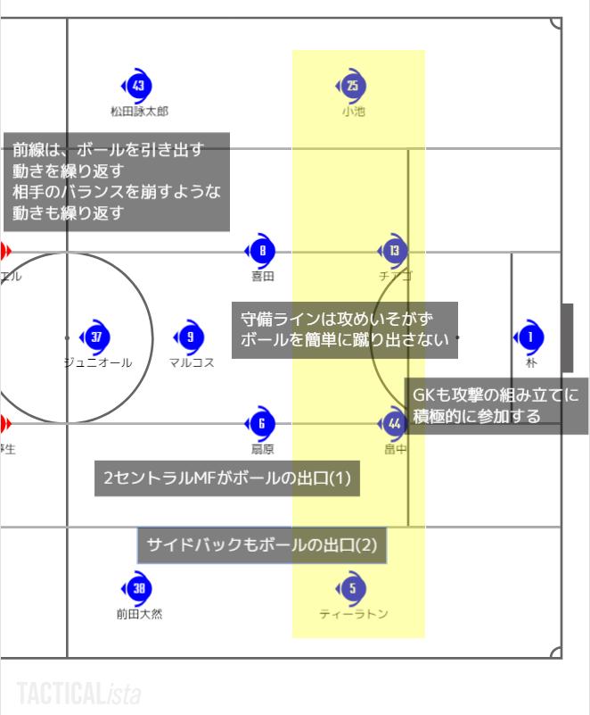 横浜F・マリノスの戦い方の特徴