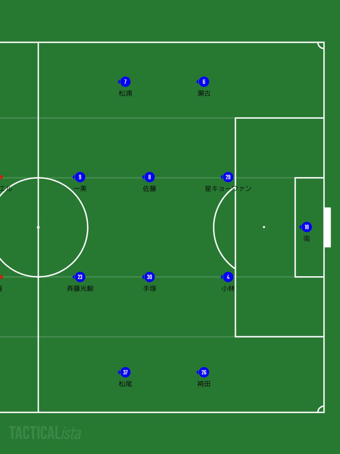 横浜FCの予想スターティングメンバー