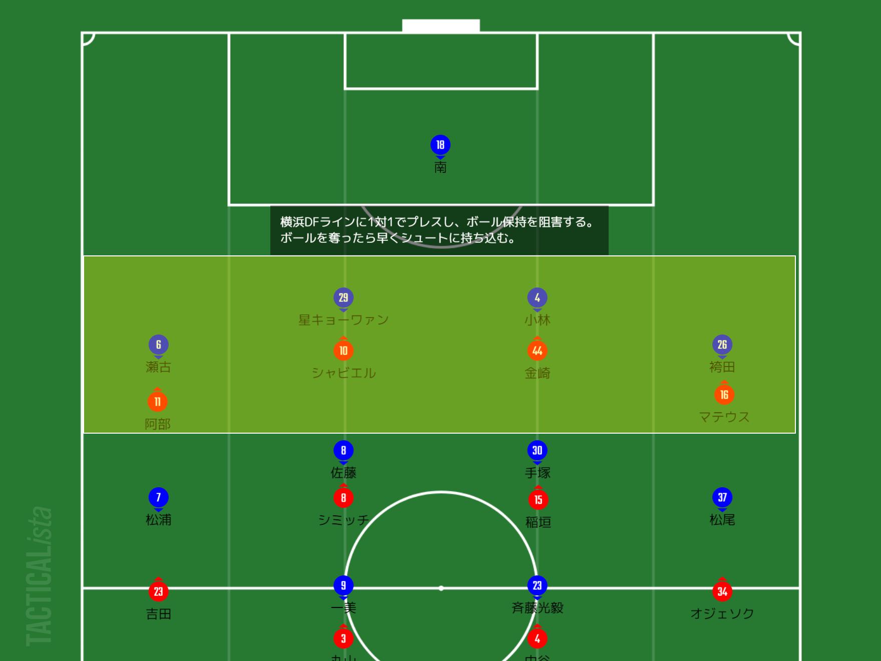 【対策1】相手守備ラインに圧力をかける