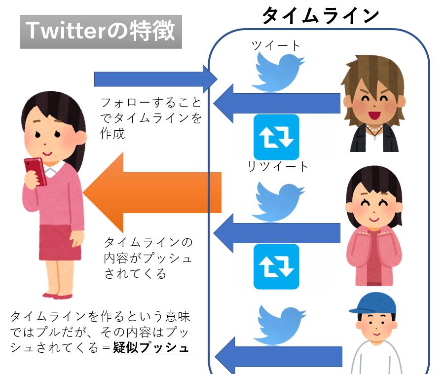Twitterの疑似プッシュの仕組み