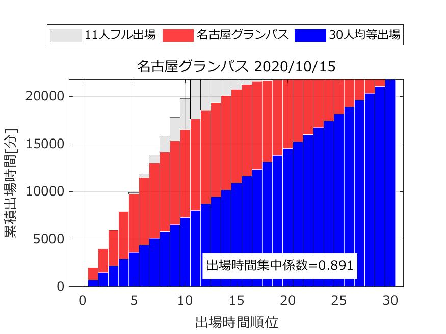 出場時間順位と累積出場時間から出場時間集中係数を算出.名古屋グランパス.2020年10月15日時点