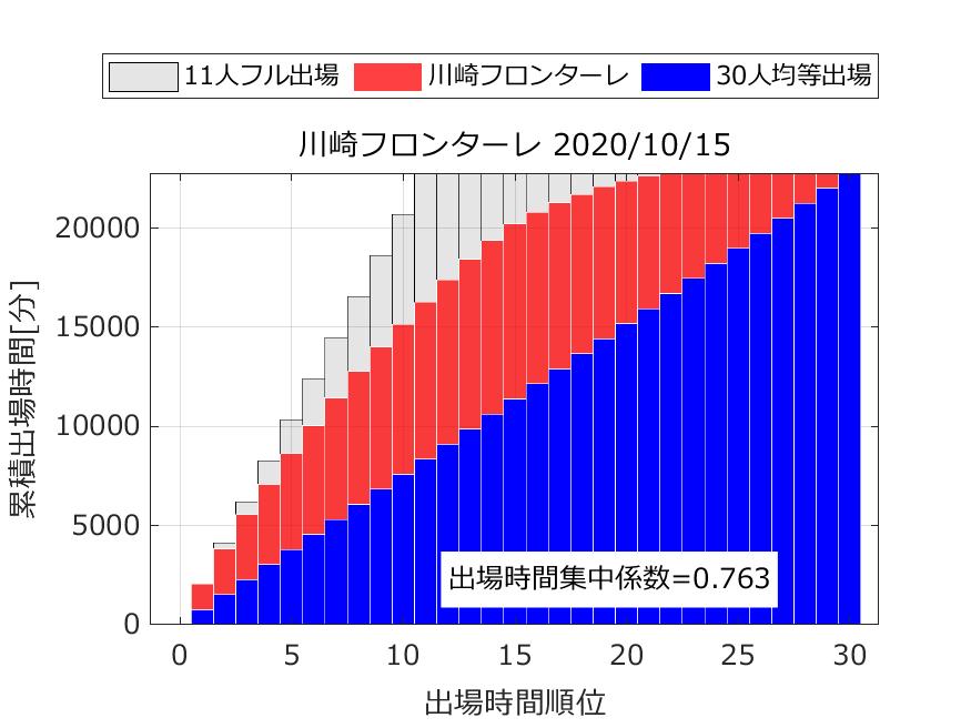 出場時間順位と累積出場時間から出場時間集中係数を算出.川崎フロンターレ.2020年10月15日時点