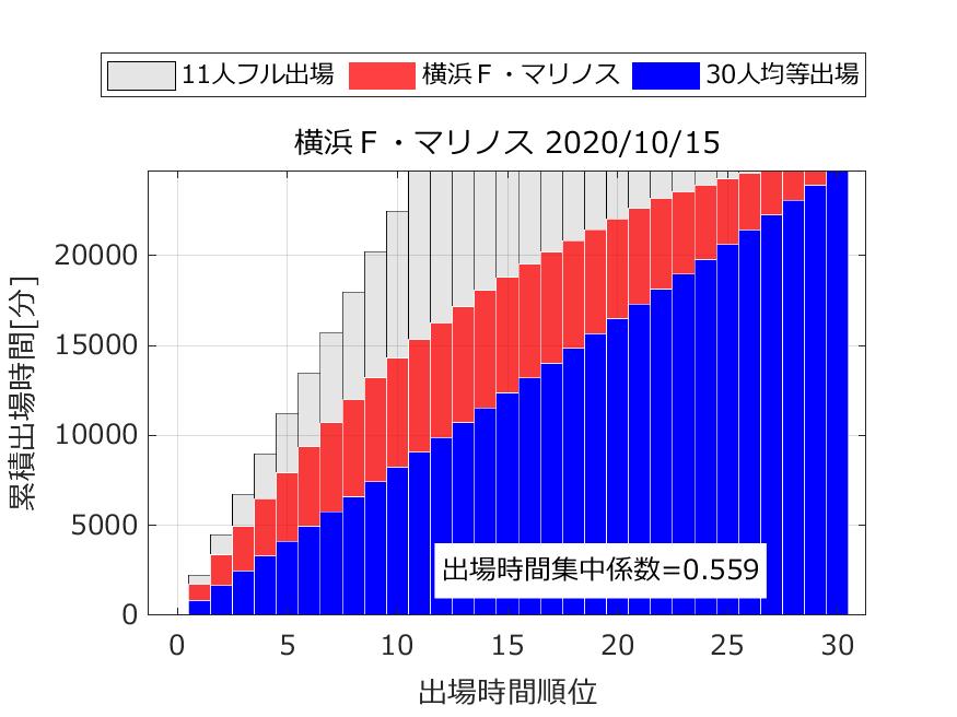 出場時間順位と累積出場時間から出場時間集中係数を算出.横浜F・マリノス.2020年10月15日時点