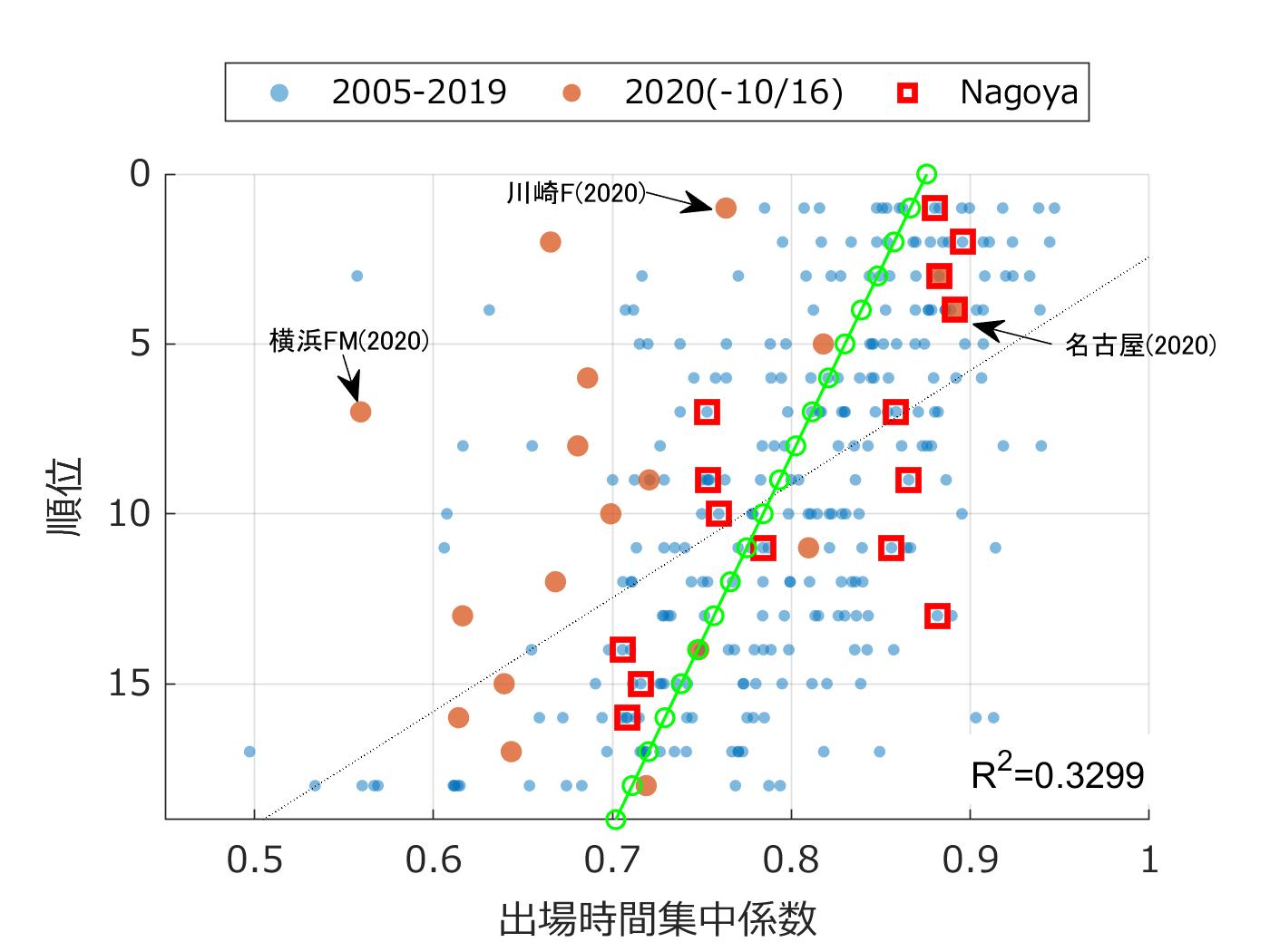 横軸:出場時間集中係数,縦軸:順位.J1,2005年から2020年.2020年は10月15日時点