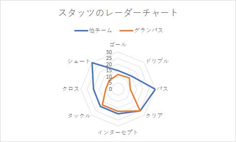 レーダーチャートのサンプル(特定のチームのものではありません)