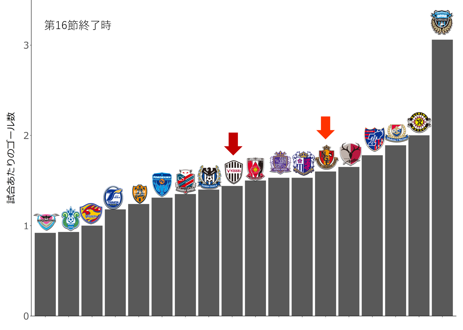 チーム別 試合あたりのゴール数(平均得点)