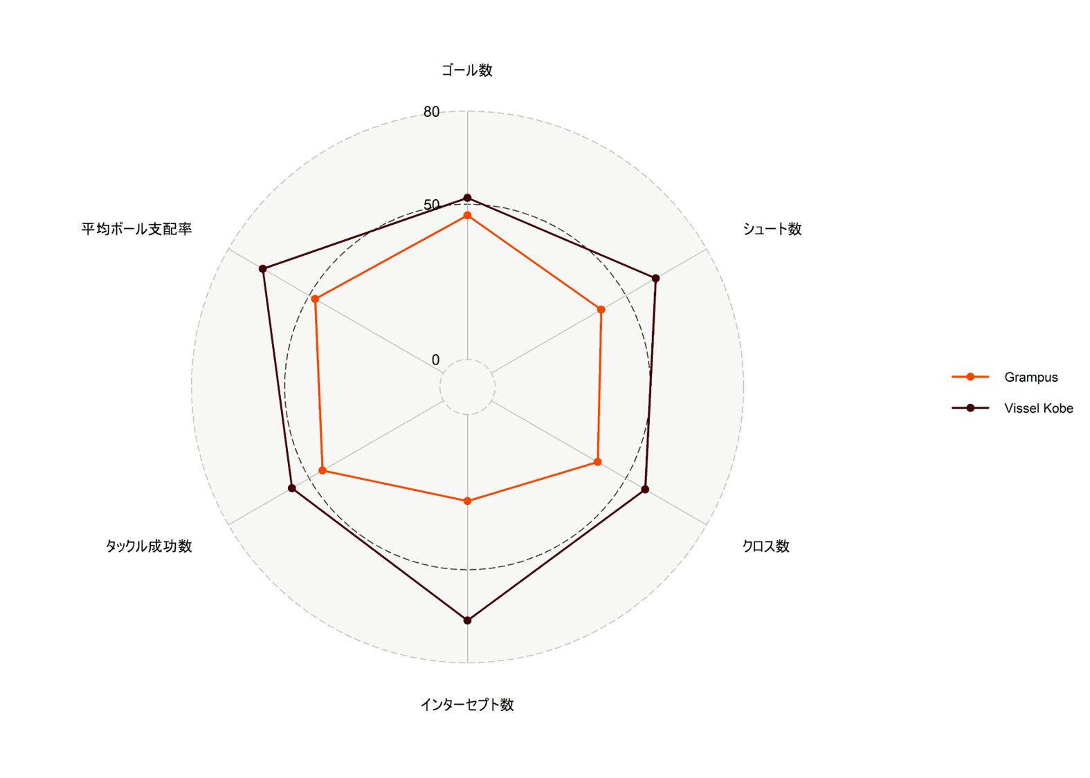 暫定版17節時点でのヴィッセル神戸と名古屋グランパスのレーダーチャート