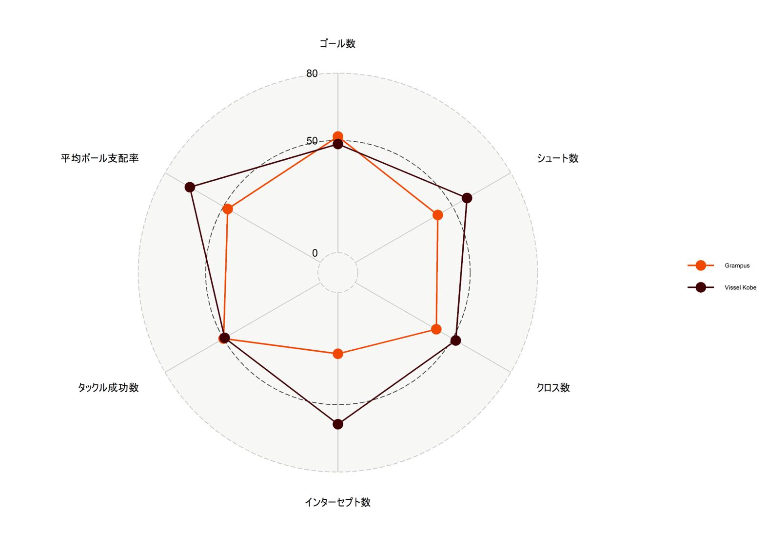 試合平均ベースのレーダーチャート(17節時点ヴィッセル神戸と名古屋グランパス)