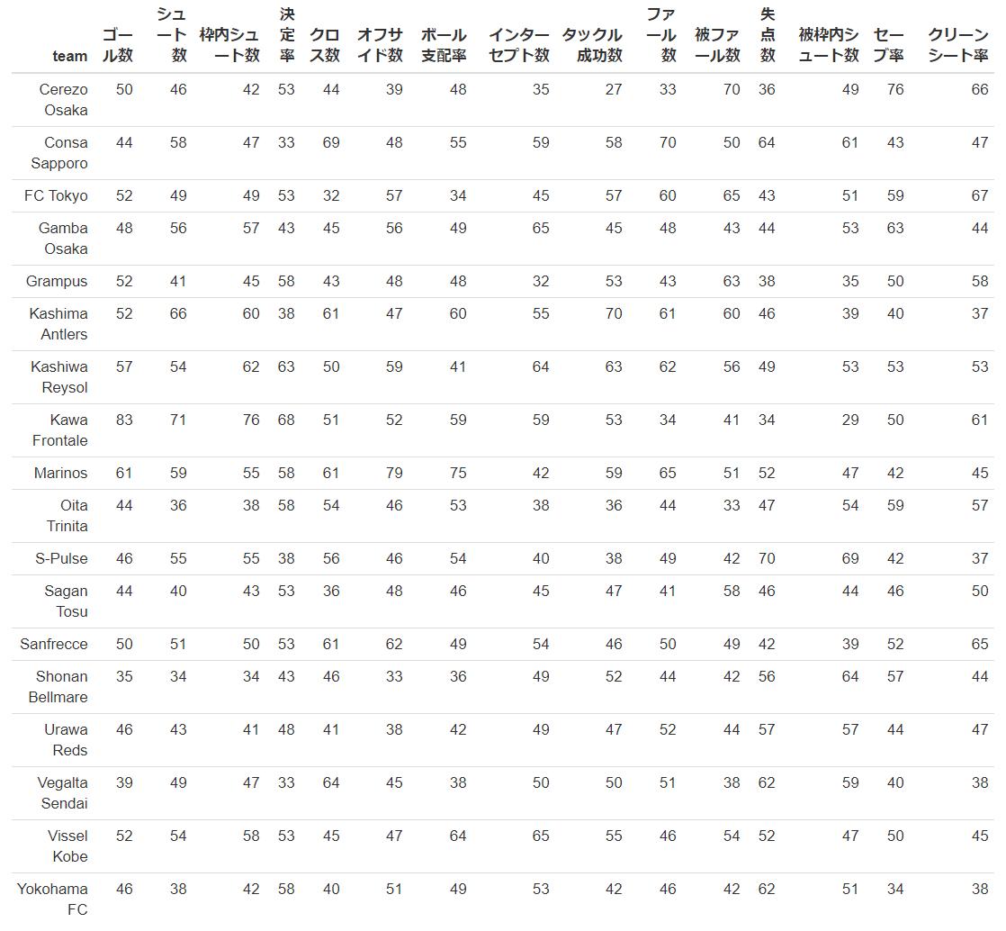グランパスのレーダーチャート