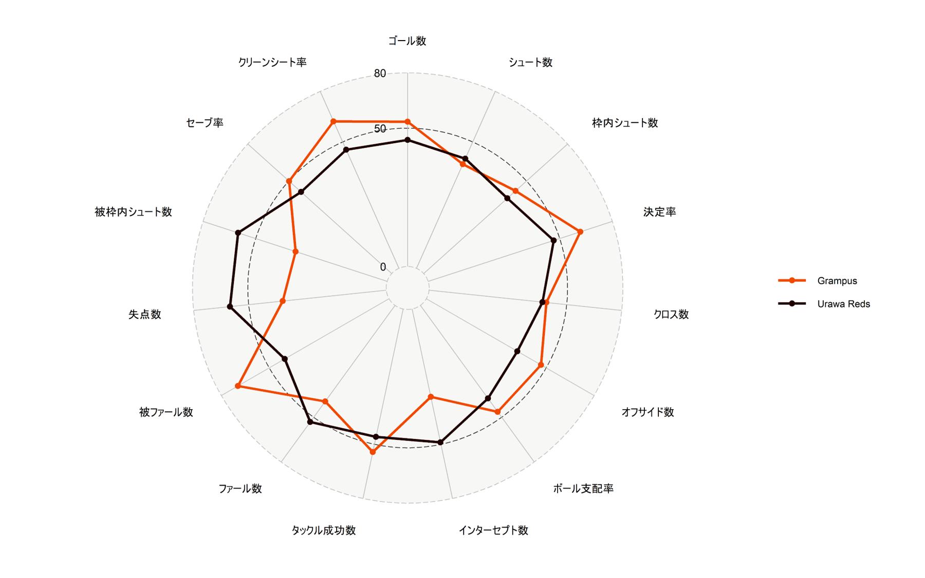 第20節時点の浦和レッズと名古屋グランパスのレーダーチャート