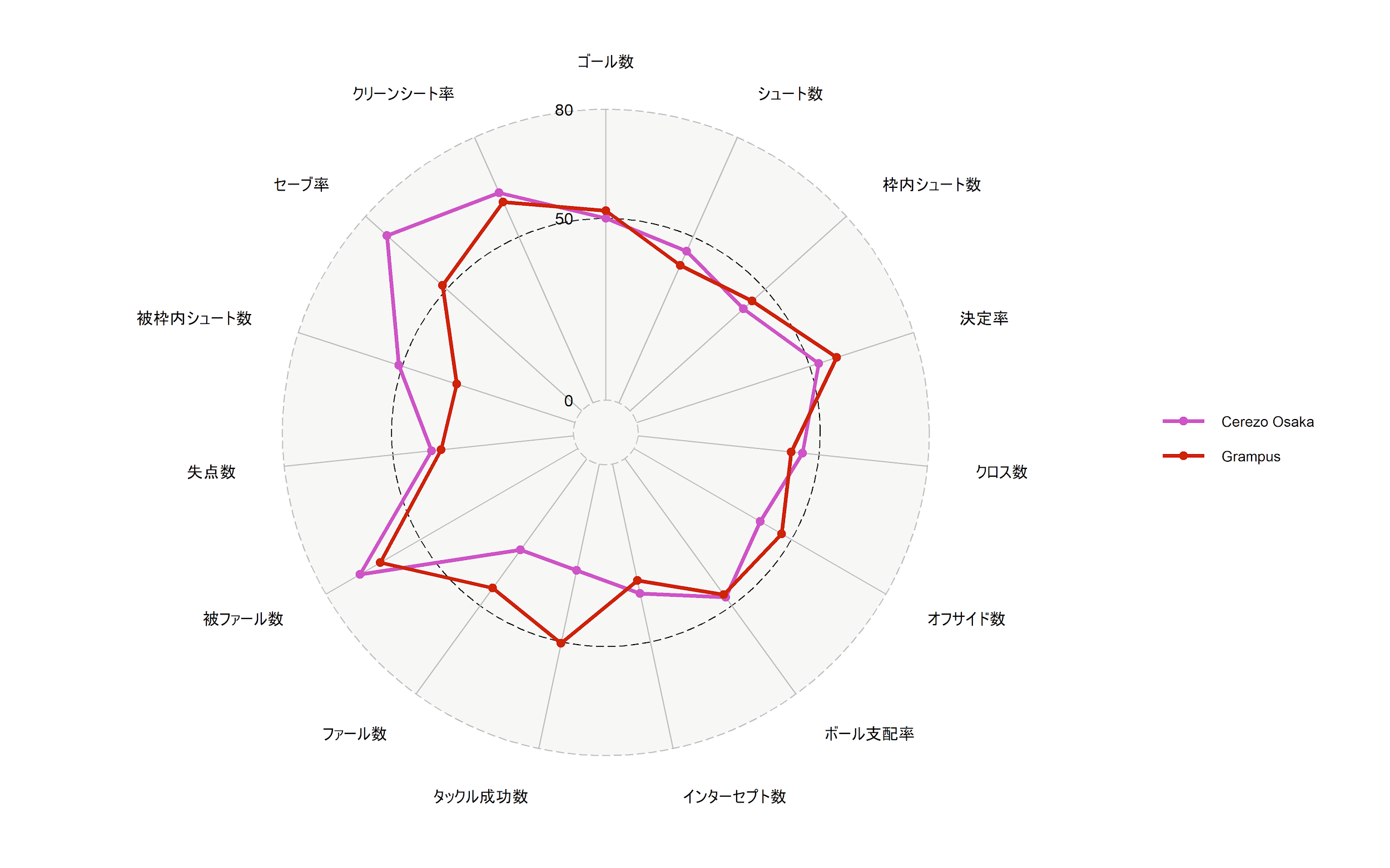 21節時点セレッソ大阪と名古屋グランパスのレーダーチャート