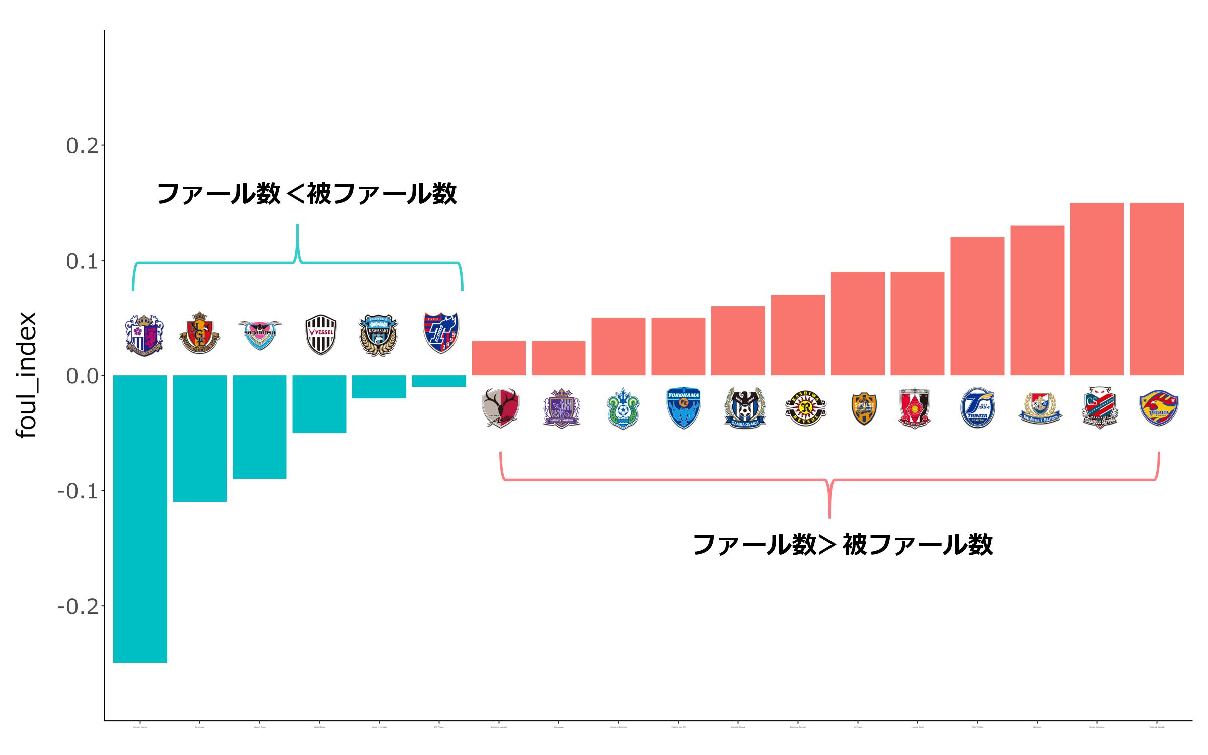 チーム別ファールインデックスの比較