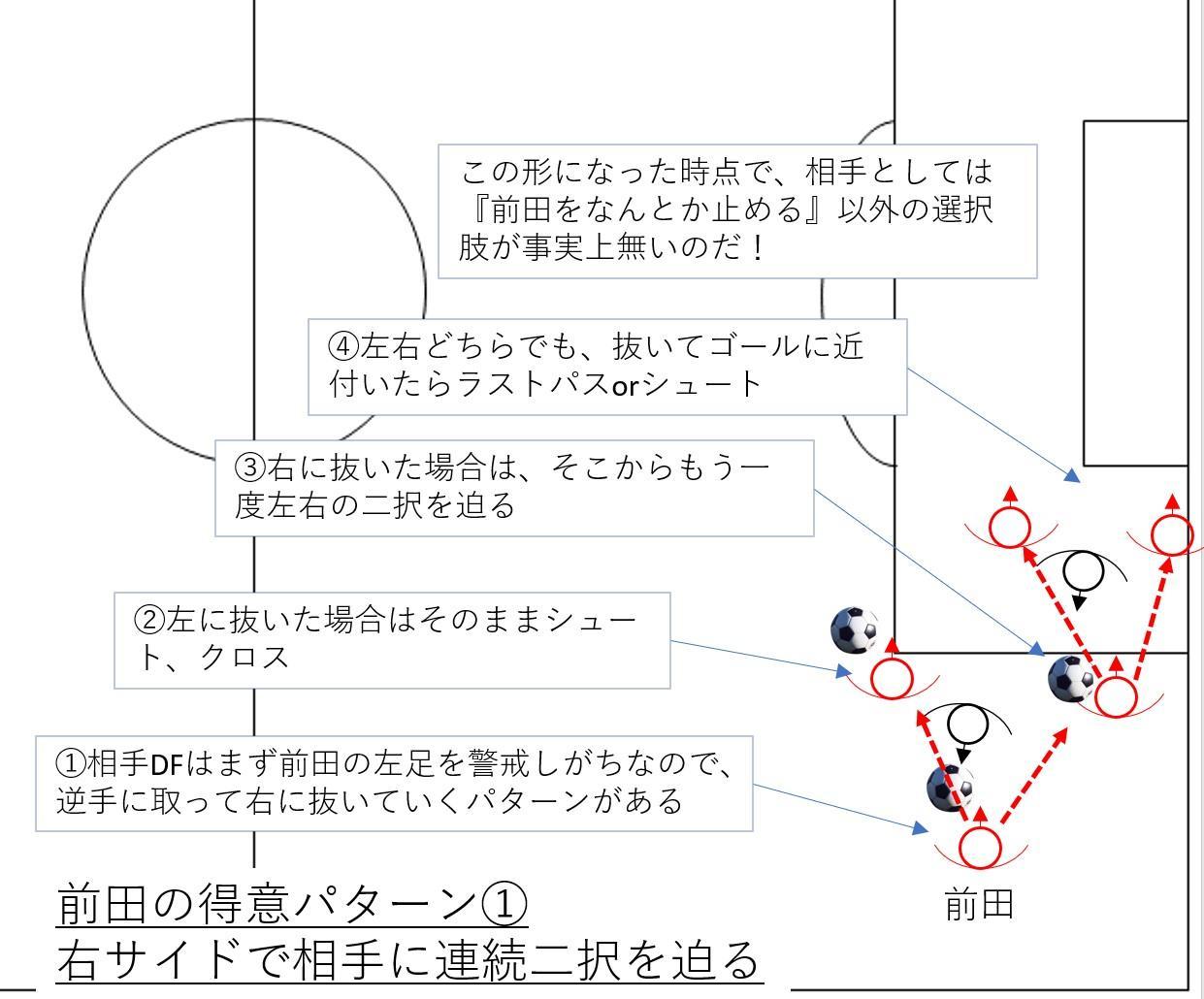前田直輝の得意パターン(1)右サイドで相手に連続二択を迫る