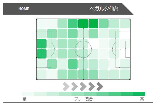 横浜FC戦ヒートマップ 引用元:https://www.football-lab.jp/send/report/?year=2020&month=10&date=14