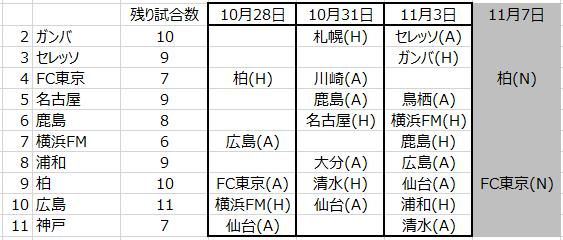 2020年残り日程1(10月28日時点)