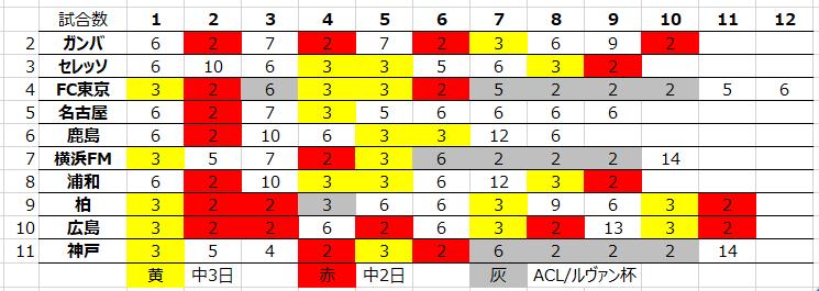 2020年残り日程の試合間隔(10月28日時点)