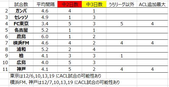 2020年平均試合間隔と、中2日、中3日の試合数(10月28日時点)