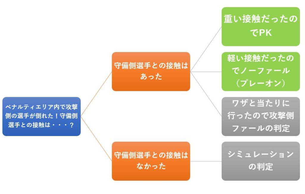知っておきたいレフェリングの知識~FC東京戦に見る審判の主観