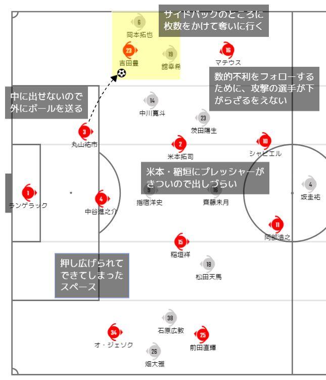 サイドにボールを出すしかなくなるが、そこに1:1に強い岡本拓也と畑大雅で奪いきろうとする
