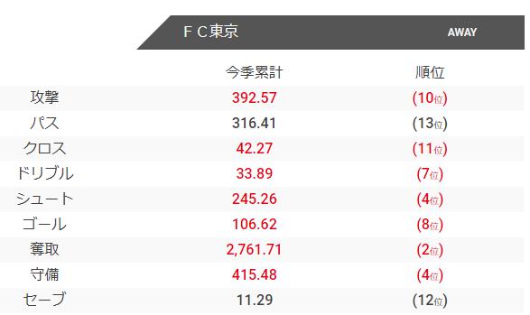 FC東京のチャンスビルディングポイント