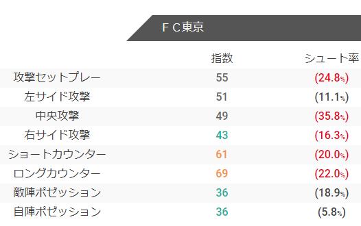 FC東京の攻撃指数