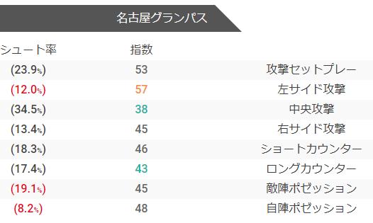 名古屋グランパスの攻撃指数