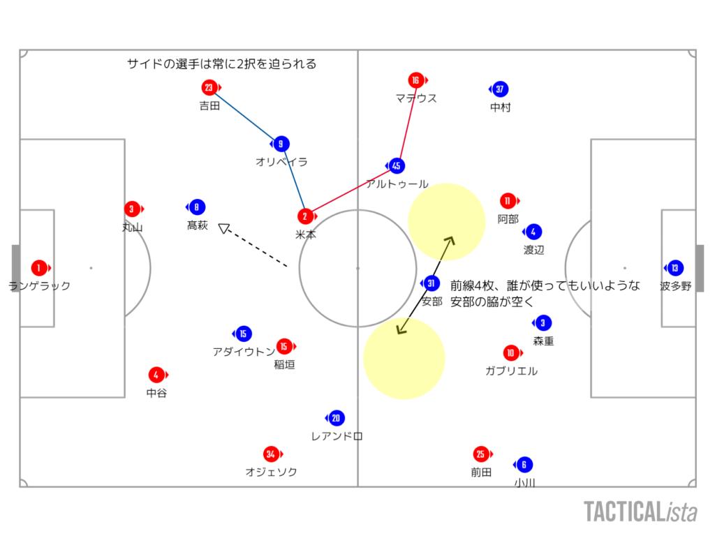 2020年J1リーグ第27節FC東京戦レビュー 名古屋流ゼロトップのプロトタイプ #grampus #fctokyo