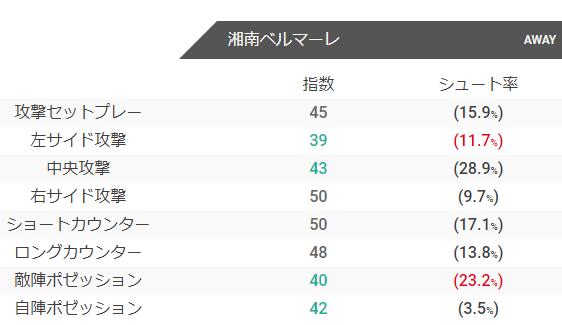 湘南ベルマーレのチャンス構築指数