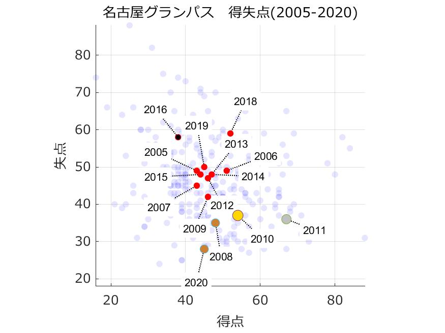 名古屋グランパスの得失点(2005年以降)
