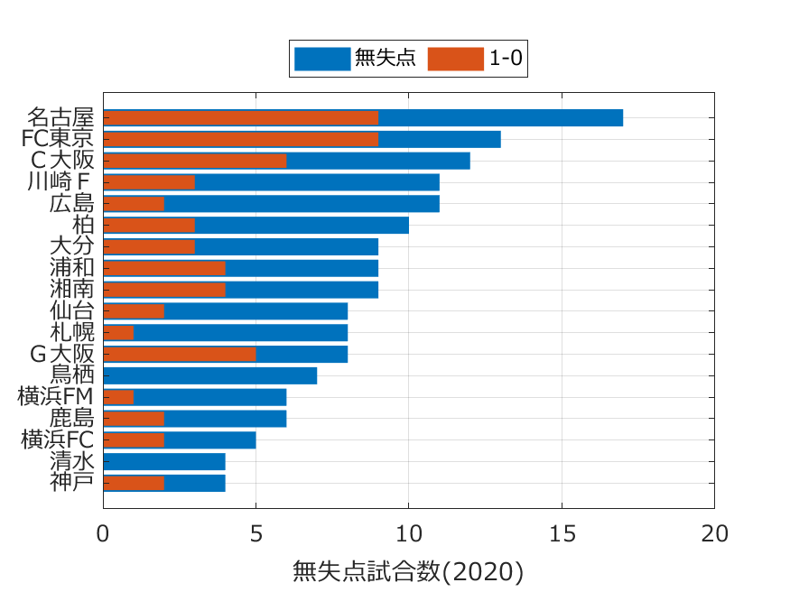 無失点試合数(2020年)