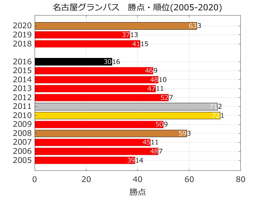 名古屋グランパスの勝点と順位(2005年以降)
