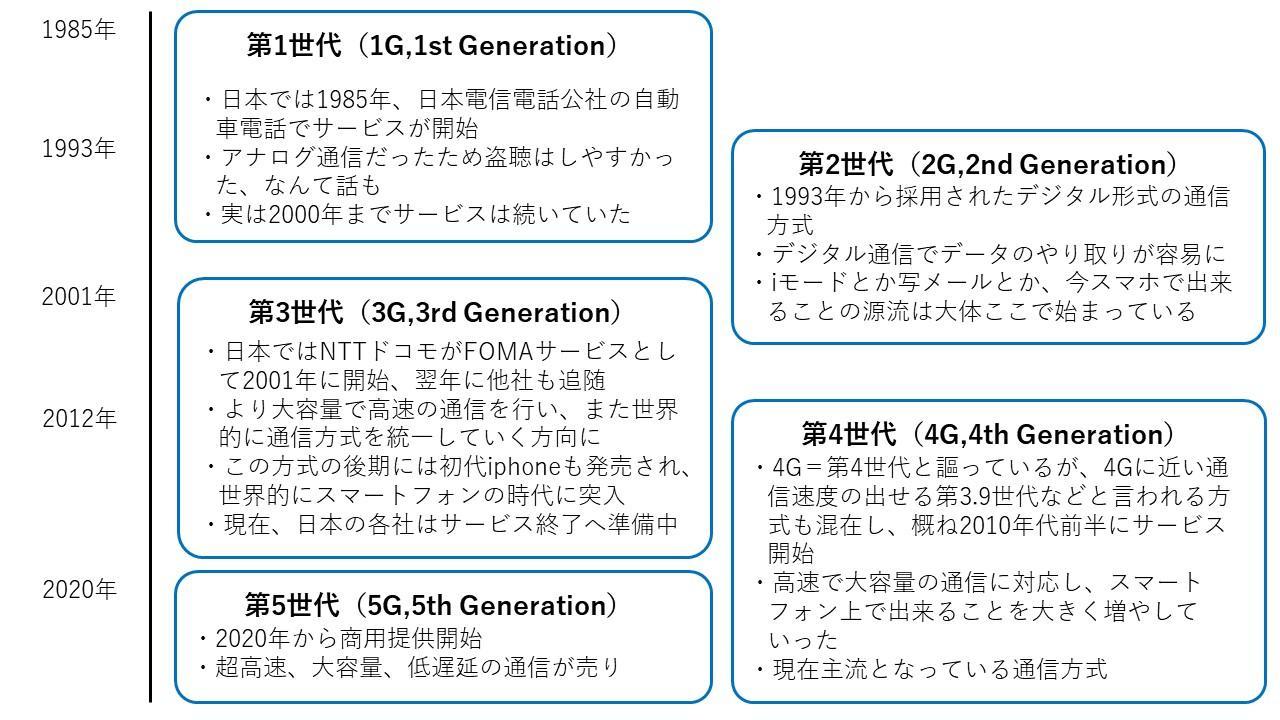 日本の移動通信の歴史