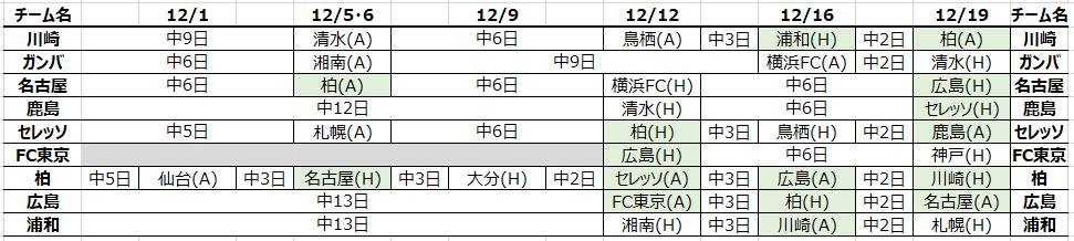 今後のスケジュール(12/1版)