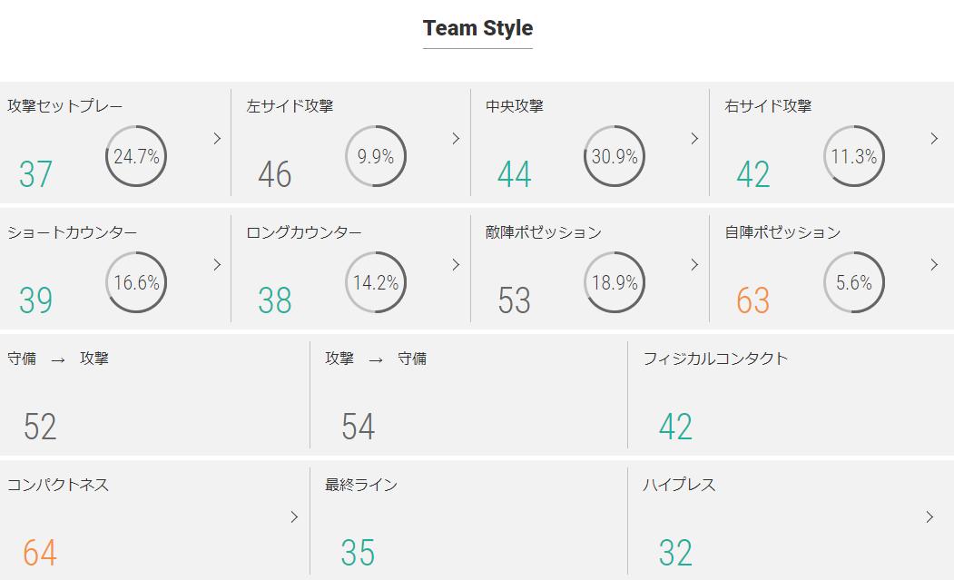 横浜FCのチームスタイル指標