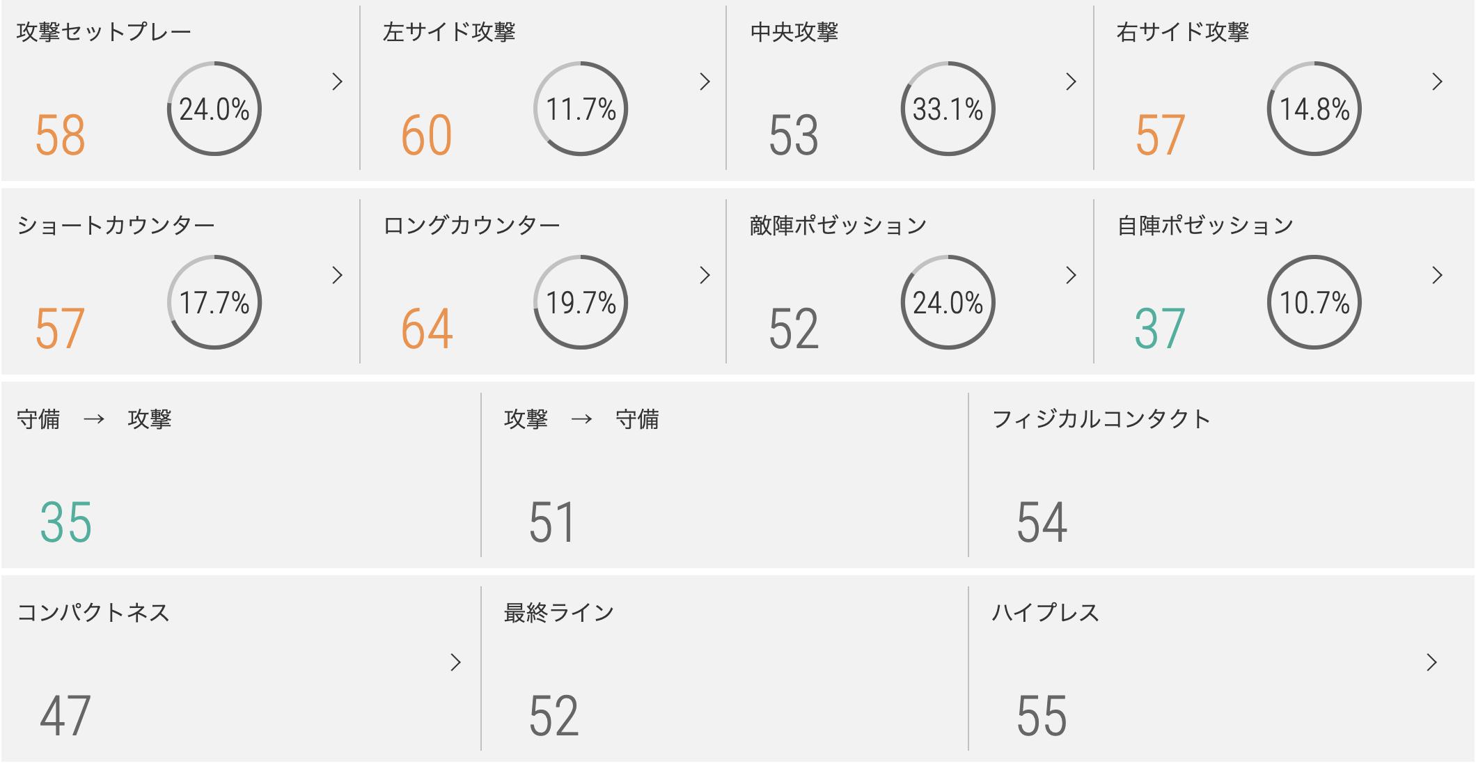 サンフレッチェ広島のチームスタイル指標