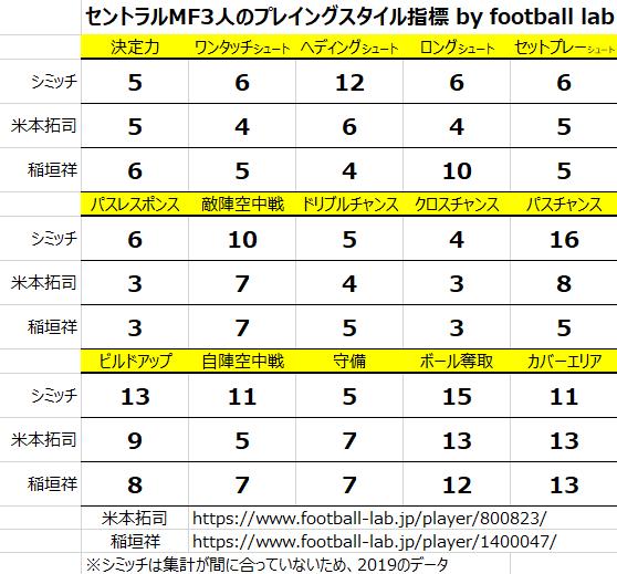 セントラルMF3人のプレイングスタイル指標比較