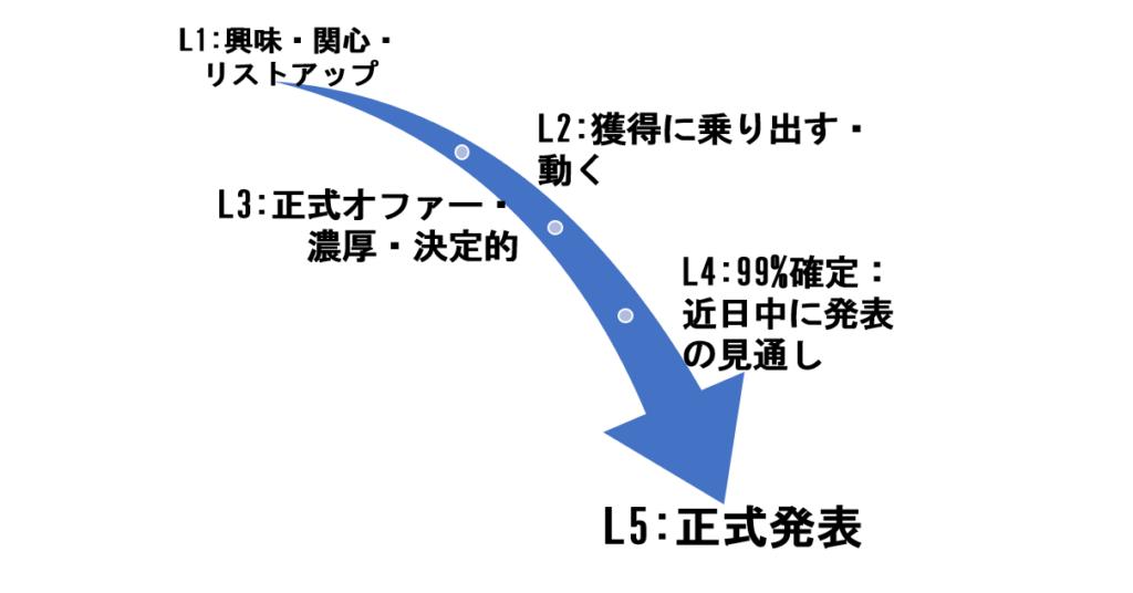 [移籍報道] [勝負の2週間] 川崎フロンターレ齋藤学選手名古屋グランパスへの移籍か