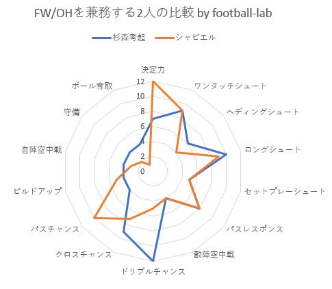 FW/OHを兼務する2人の比較 by football-lab