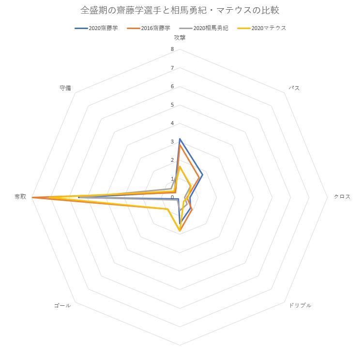 全盛期の齋藤学選手と相馬勇紀・マテウスの比較