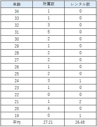 所属数と平均年齢